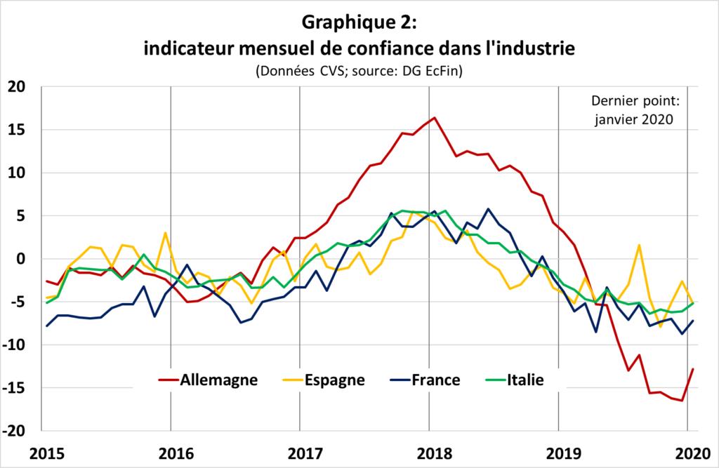 indicateur mensuel de confiance dans l'industrie