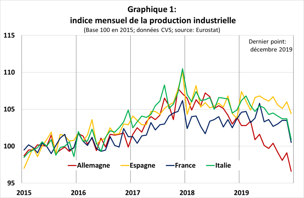 indice mensuel de production industrielle eurostat