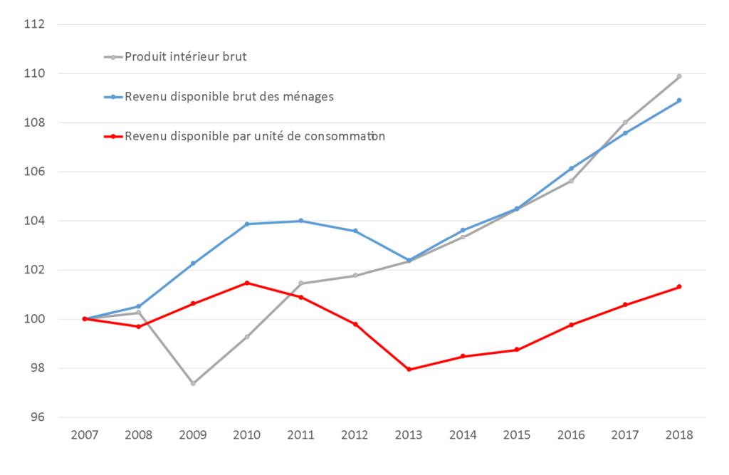 Évolutions du PIB, du revenu disponible brut total et par unité de consommation (base 100 en 2007)