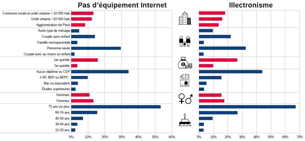 Absence d'équipement Internet et illectronisme en 2019