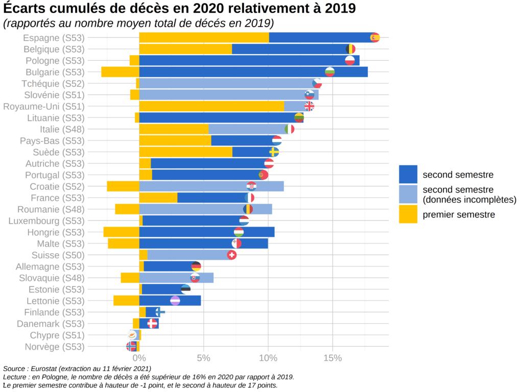 Ecarts cumulés de décès en 2020 relativement à 2019